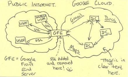 Google Cifrara Todo Su Información